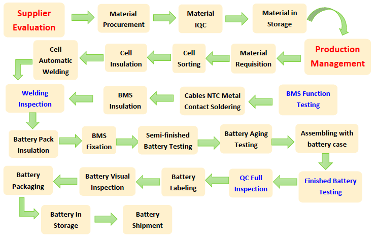 Battery Pack Manufacturers