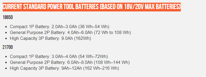 current standard of power tool 21700 batteries