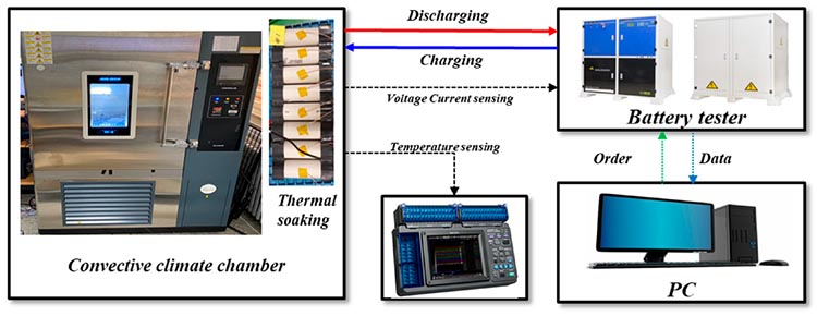 Flowchart for charging and discharging of 21700 battery pack