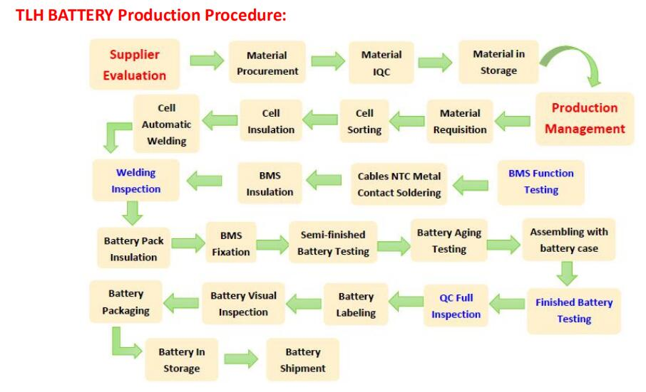 TLH BATTERY Production Procedure