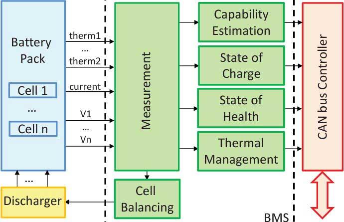 Figure 1 12 Volt Lithium ion battery packs Block diagram of Battery management system