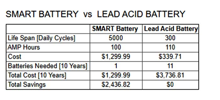Difference between Smart lithium batteries and lead based batteries