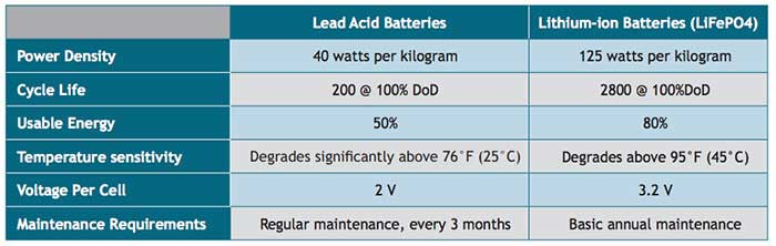 Li-ion battery packs faqs figure1