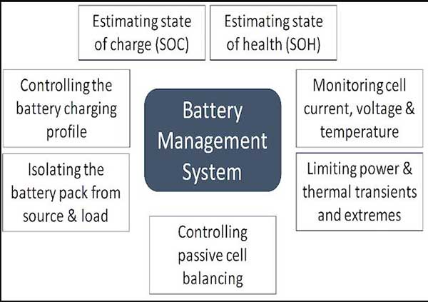 Battery management system of Smart Lithium batteries