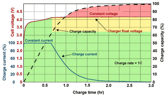 Figure 2 Battery specifications and relationships