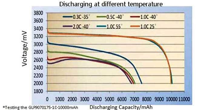 Figure 4 12-Volt Lithium-ion battery packs Discharging at different temperatures