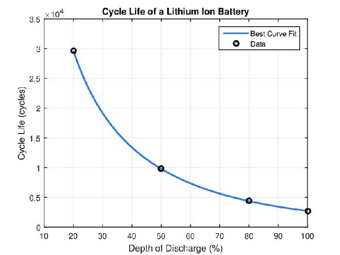 Cycle life a smart lithium battery