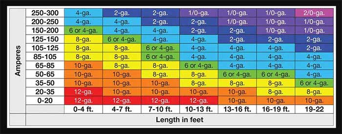 Figure 8 12-Volt Lithium-ion battery packs Reference chart for cable size