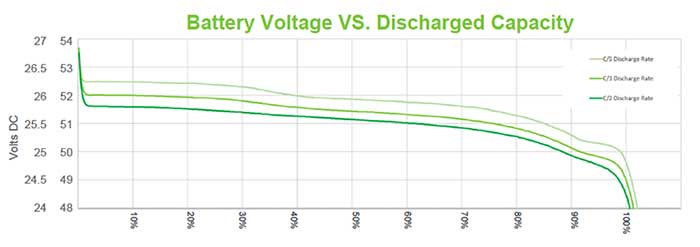 24V Lithium ion Battery voltage vs Discharge Capacity