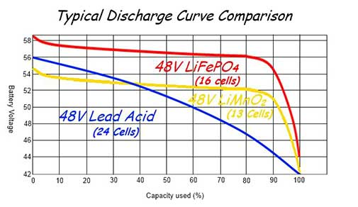 Comparison of LiFePO4 Battery Packs with other batteries