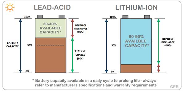 Battery capacity of 24V lithium ion battery pack