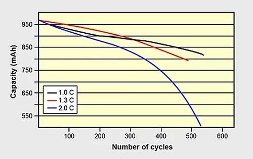 36v lithium battery Relationship of capacity with number of cycles