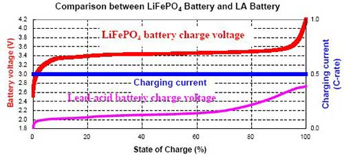 Specifications of LiFePO4 Battery Packs