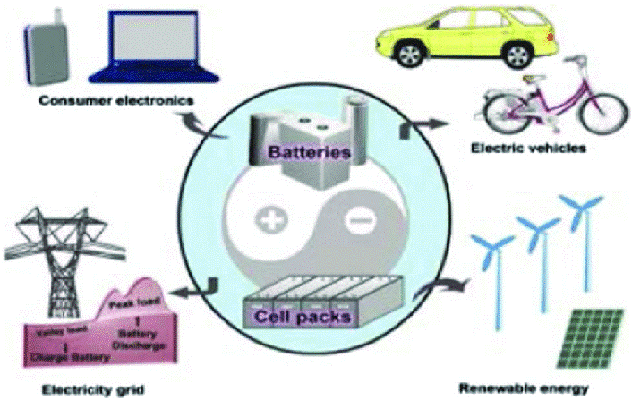Applications of rechargeable battery packs