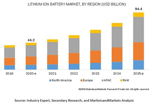 36V Lithium ion battery usage trend