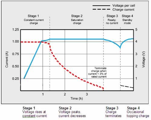 24V Lithium ion Voltage levels