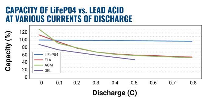 Capacity of LiFePO4 Battery packs