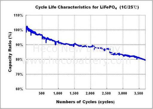 Cycle life of LiFePO4 Battery Packs