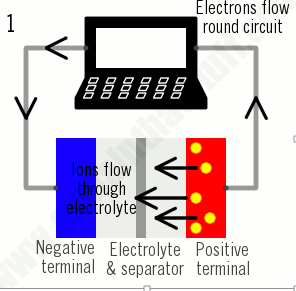 working of a Rechargeable Battery pack