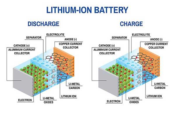 Figure 3 Working-Principle of Industrial Lithium Batteries