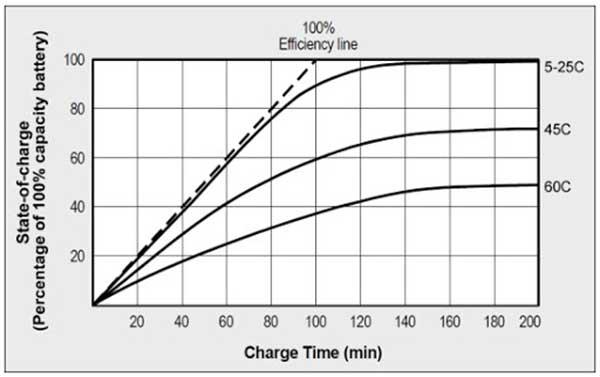 Figure-No-15-Temperature-range-of-Lithium-Polymer-Batteries