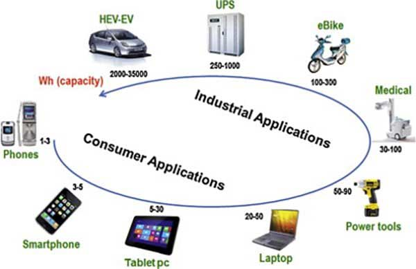 Figure-No-6-Applications-of-Lithium-Polymer-Batteries