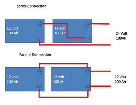 Lifepo4 battery 12v fig 5 Series and parallel connectivity