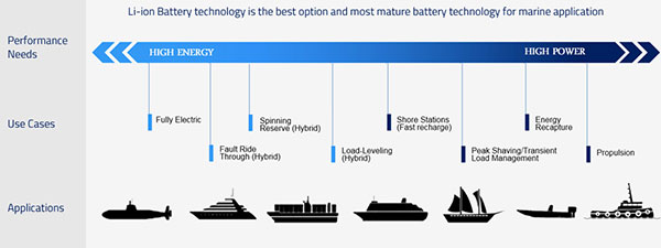Applications of lithium ion marine battery